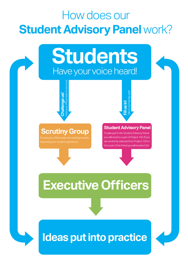 BCUSU Student Representation Diagram